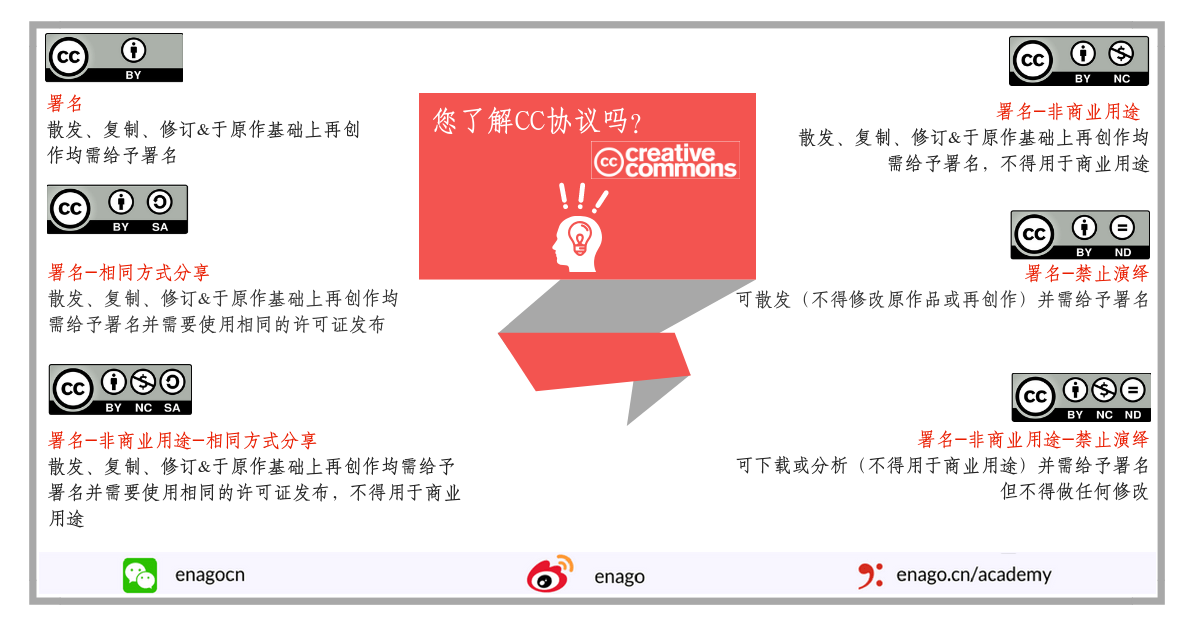 CreativeCommonsLicenses_Chinese