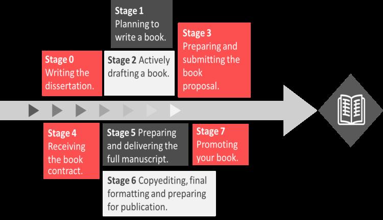 Academic book publishing